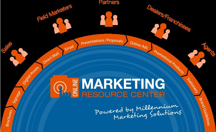 Online Marketing Resource Center